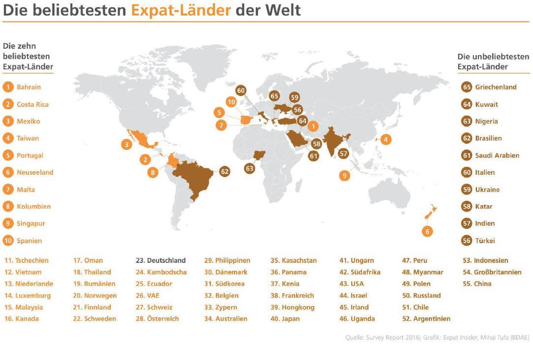 the most popular expat countries in the world
