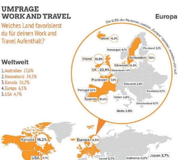 survey: work and travel